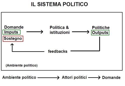 Sistema politico (grafico)